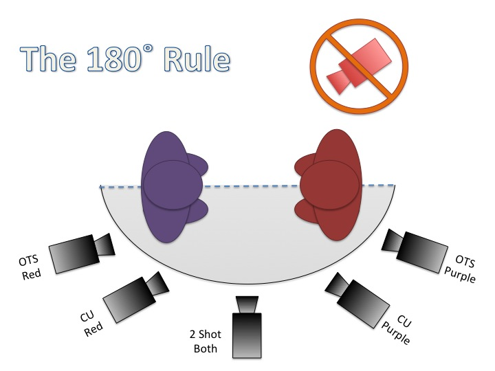The 180˚ Rule