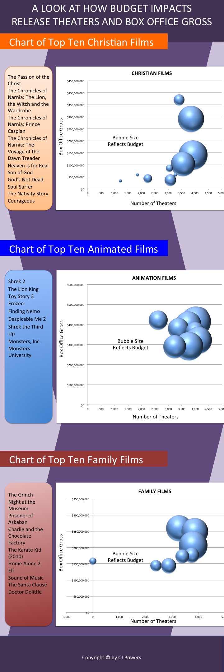 Budget - Theaters - Box Office Gross