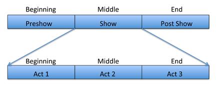 Show Chart