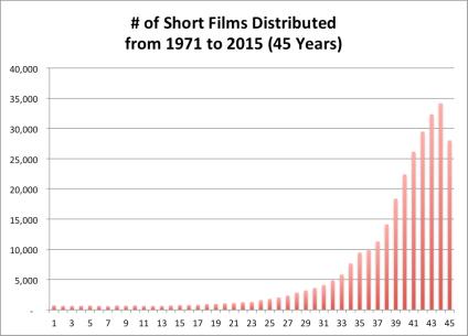 ChartShortFilm